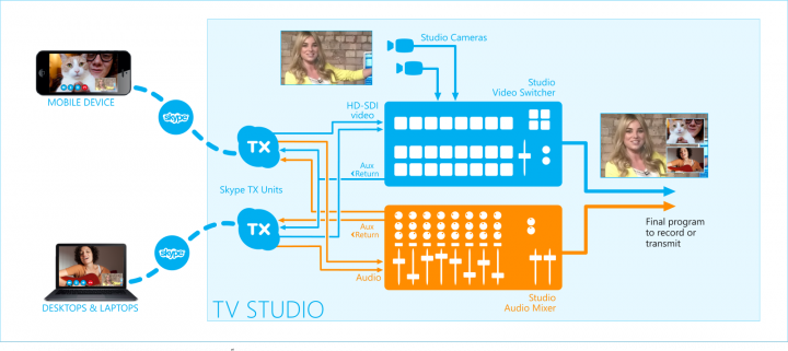 Skype Tx workflow di base