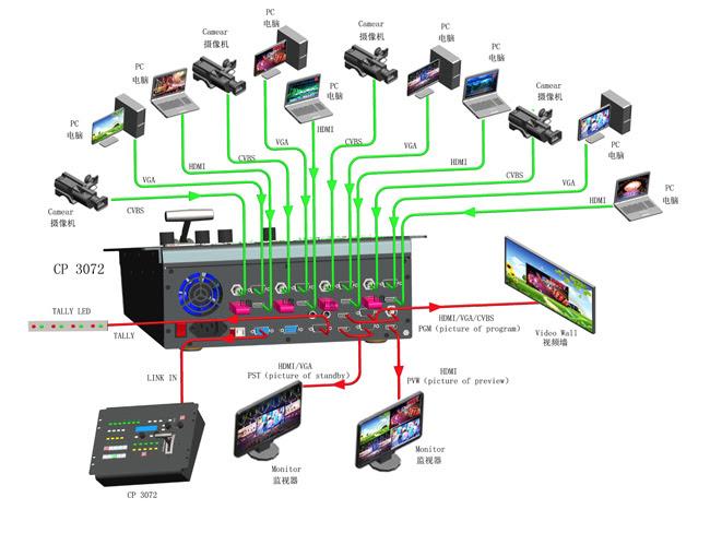 mixer video RGBlink
