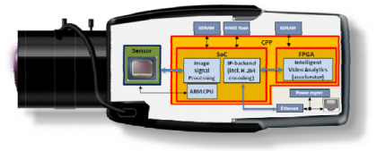 Esempio di architettura di una videocamera secondo lo standard CPP6