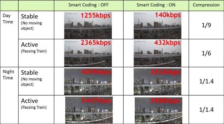 Smart Coding Table_PANASONIC