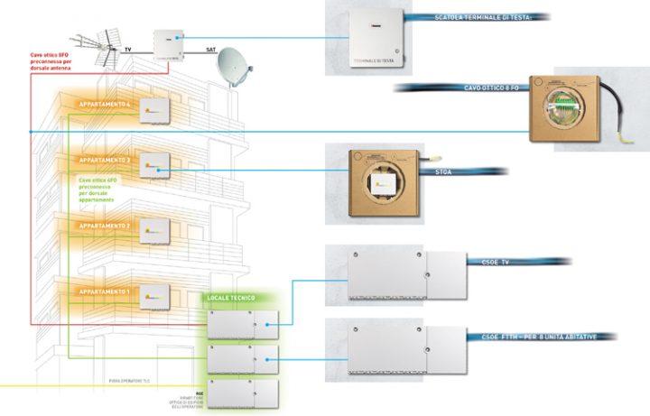 Schema Cablaggio Rete : Da bticino nuove soluzioni per il cablaggio in fibra